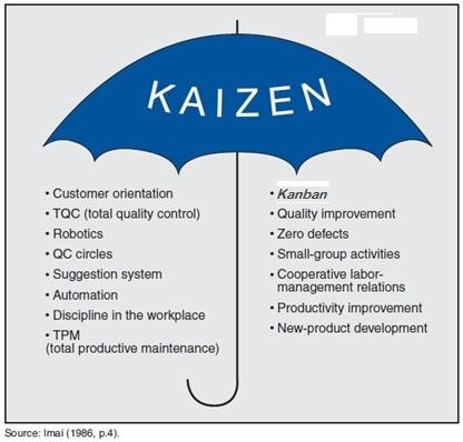 Kaizen Umbrella