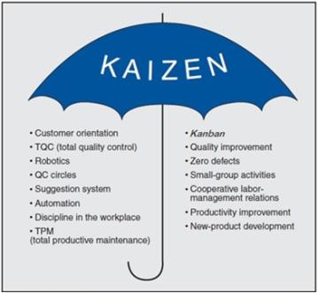 1 Kaizen concept
